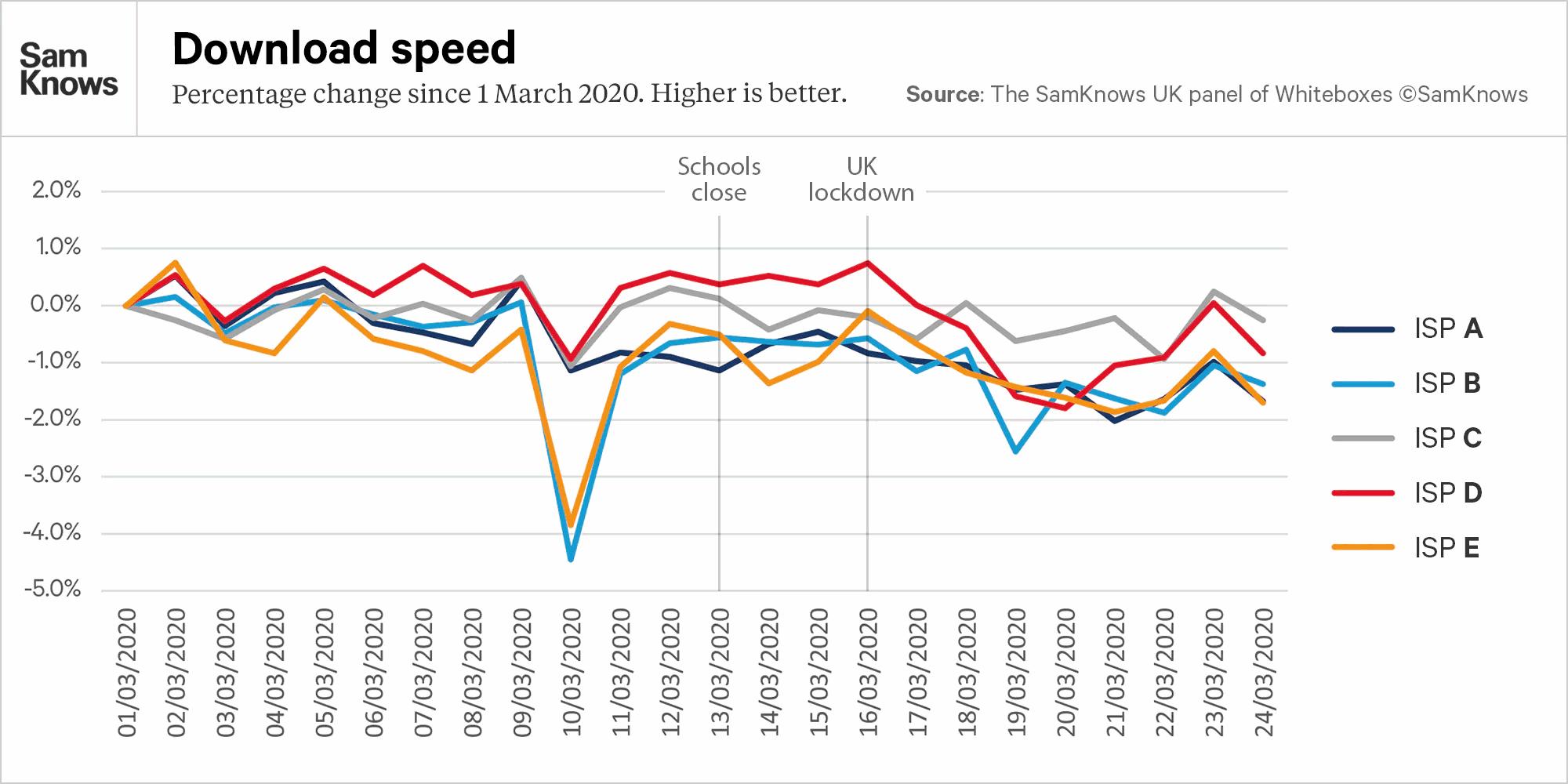 samknows_covid19_broadband_isp_speed