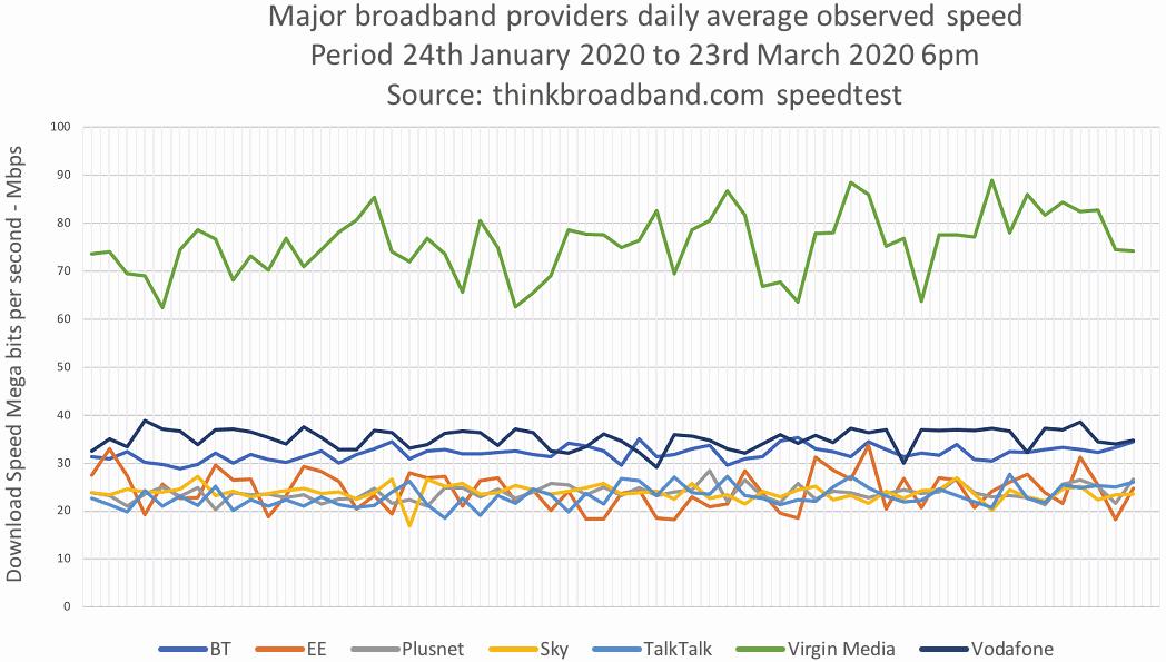 tbb_broadband_isp_speeds_24th_jan_to_23rd_mar_2020