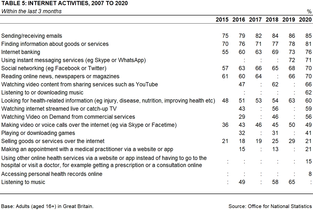 top_2020_internet_activities_uk
