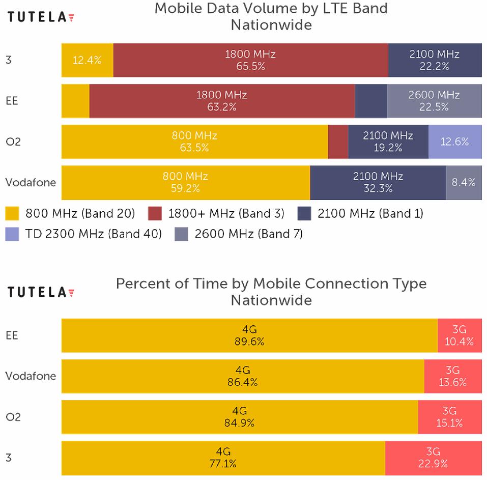 tutela_mobile_4g_spectrum_use_august_2020
