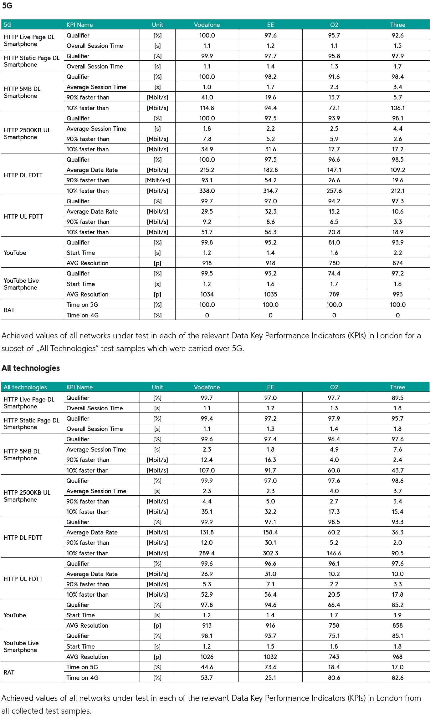umlaut_5g_london_2020_test_results
