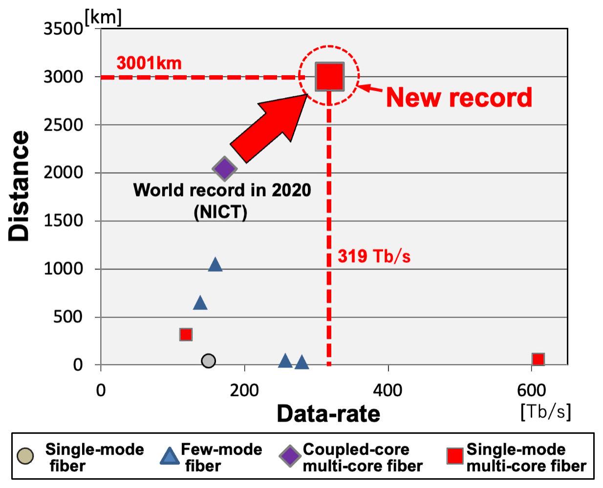Japan-Fibre-Speed-Record-2021