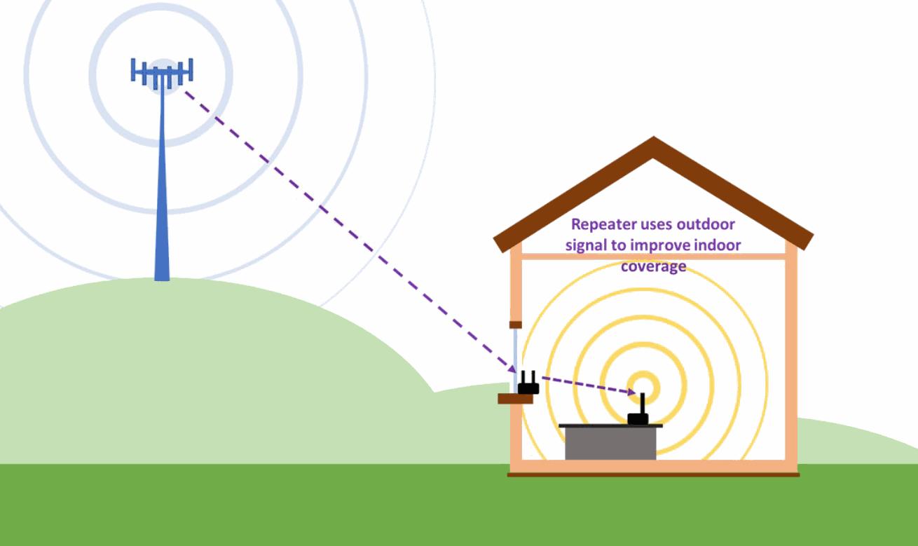 mobile_signal_repeater_diagram_uk