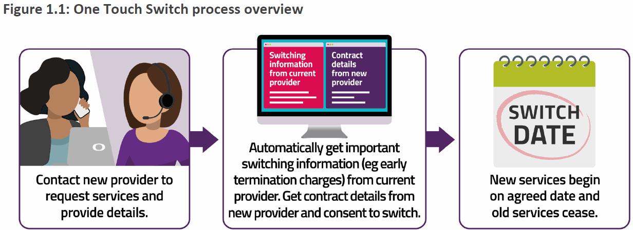 ofcom_2022_uk_broadband_one_touch_switching_process