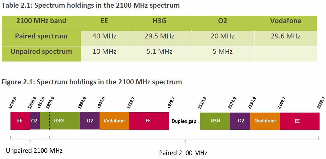 2100MHz_Spectrum_Holdings_UK_July_2021