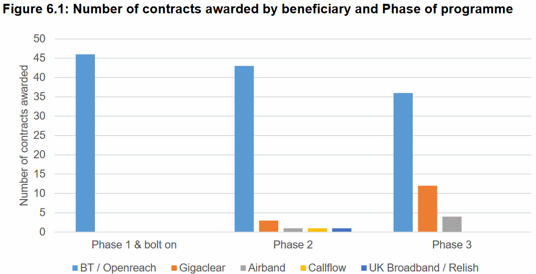 BDUK_Phases_and_contracts_2021