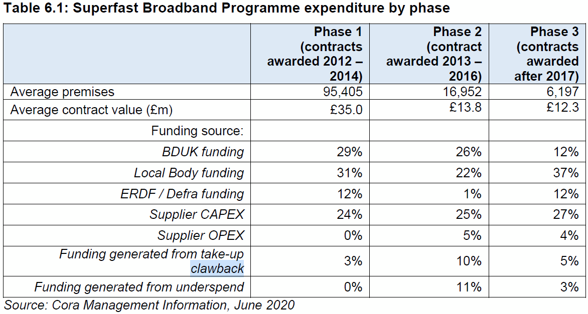 BDUK_SFBB_expenditure_by_phase