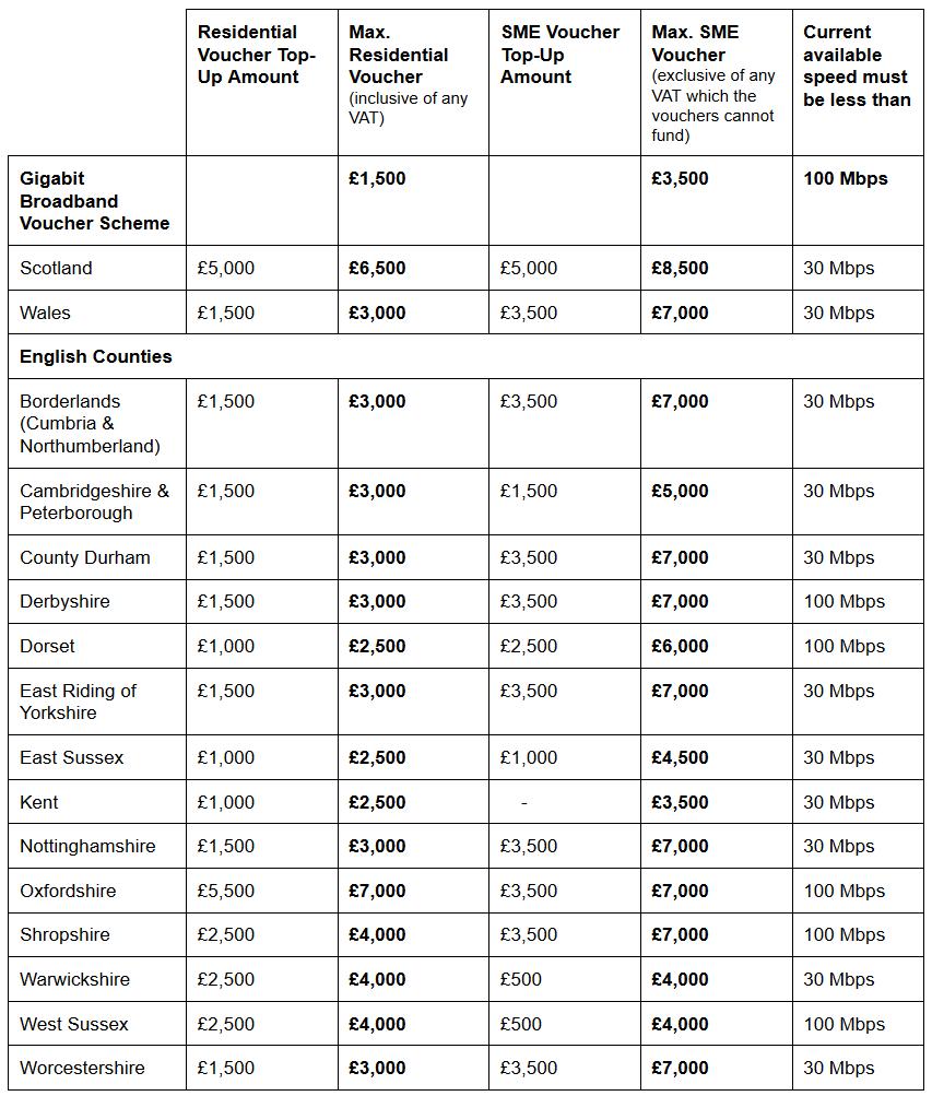 BDUK_Voucher_Scheme_Boosts_August_2021
