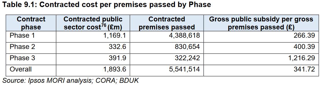 BDUK_cost_per_premises_passed_2021