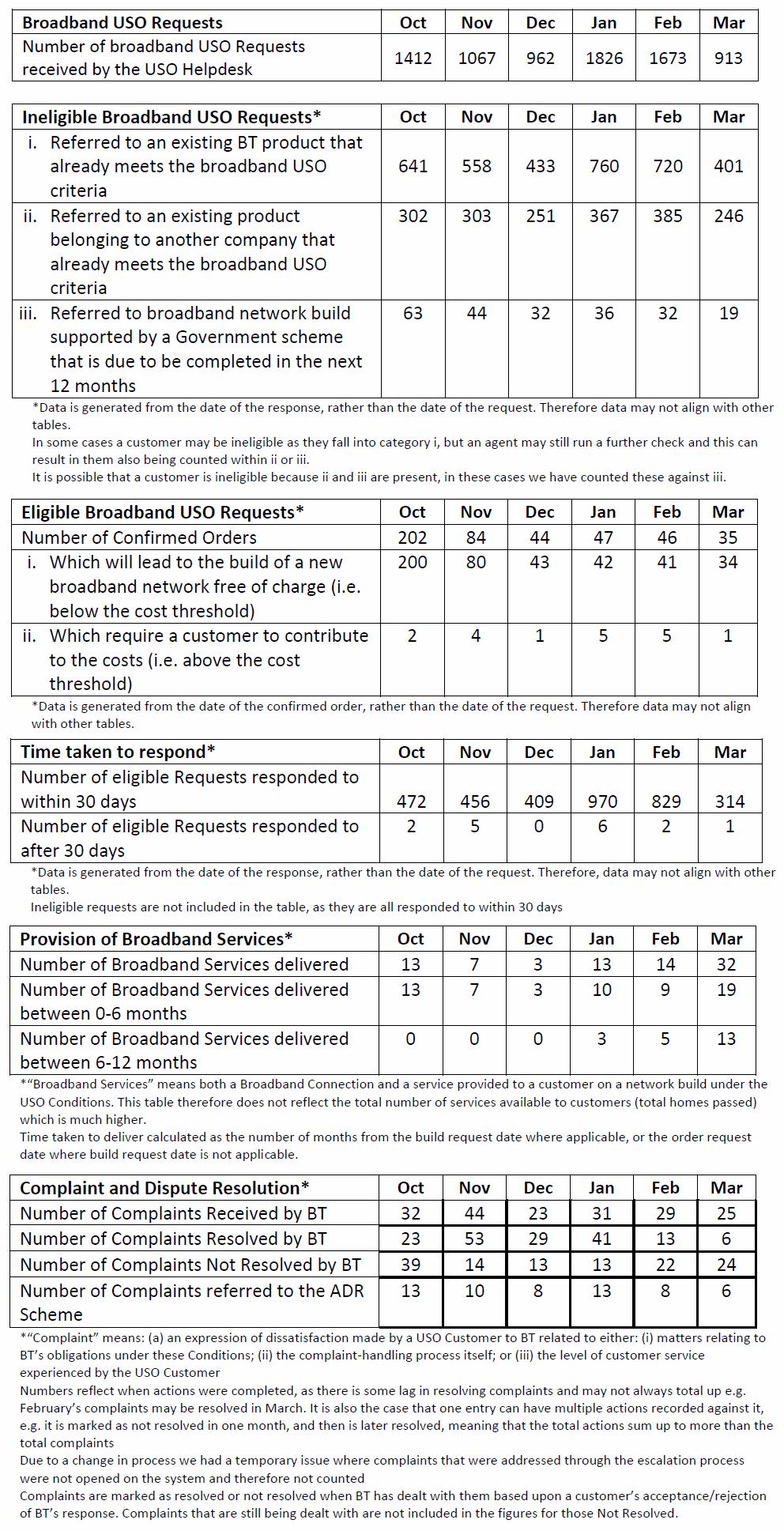 BT_broadband_uso_statistics_April_2021