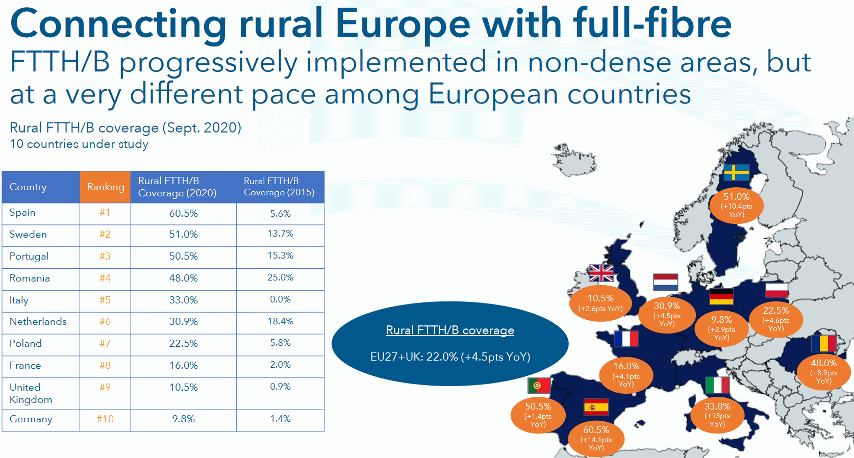 FTTH-Council-Europe-Rural-Coverage-2020