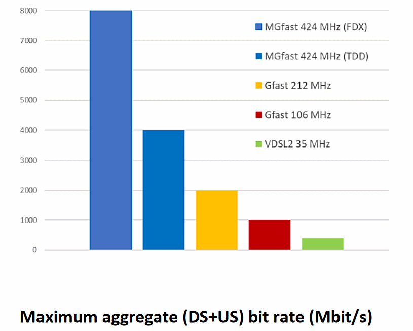 MGFast-Gfast-VDSL2-Maximum-Speeds-Scale