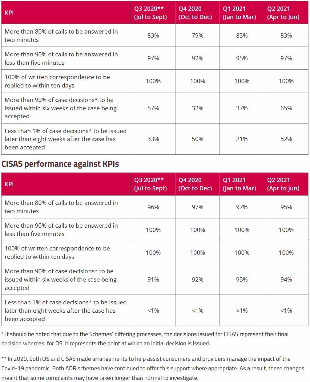 Ofcom-ADR-Company-Performance-to-Q2-2021