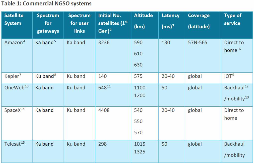 Ofcom-LEO-NGSO-Satellite-Broadband-Constellations-List