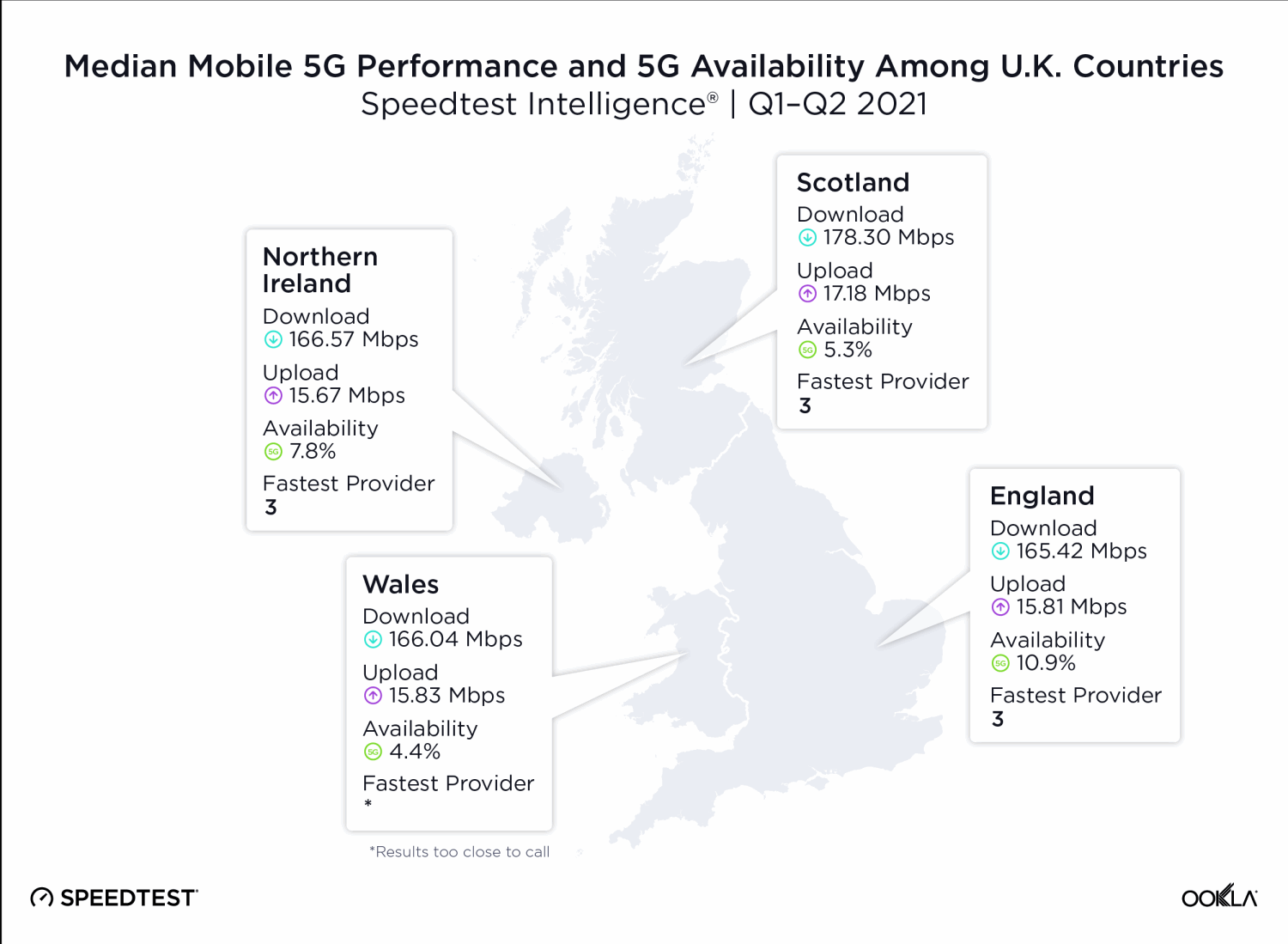 Ookla-5G-Speeds-by-UK-Country