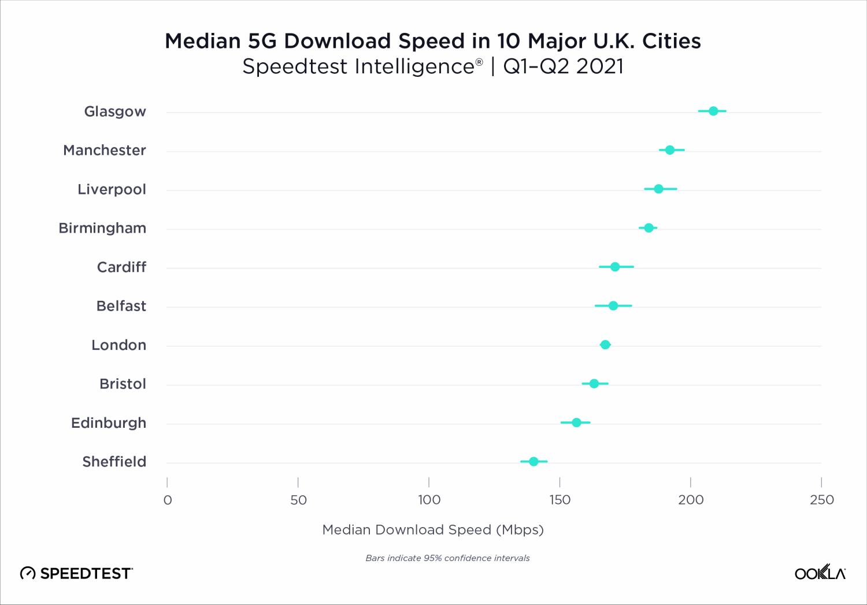 Ookla-5G-Speeds-of-the-Major-UK-Cities