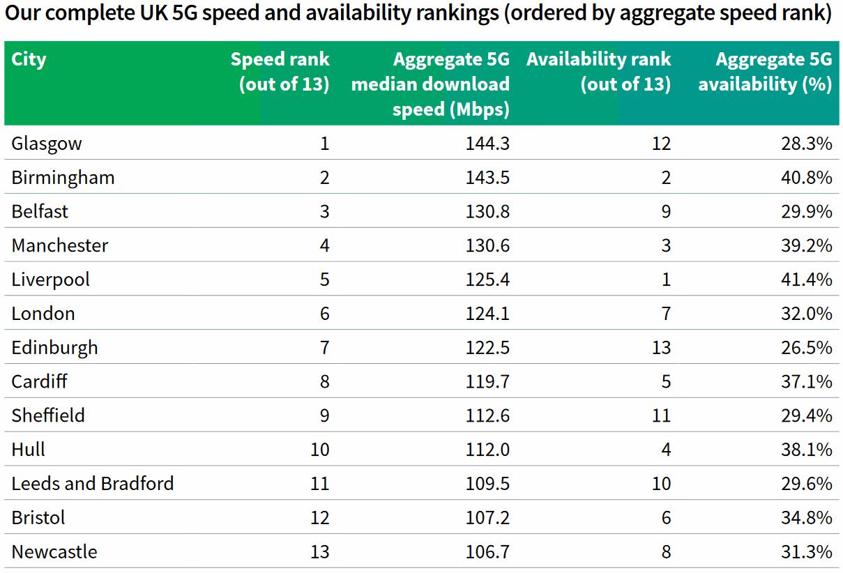 Rootmetrics H1 2021 Top 13 UK Cities for 5G