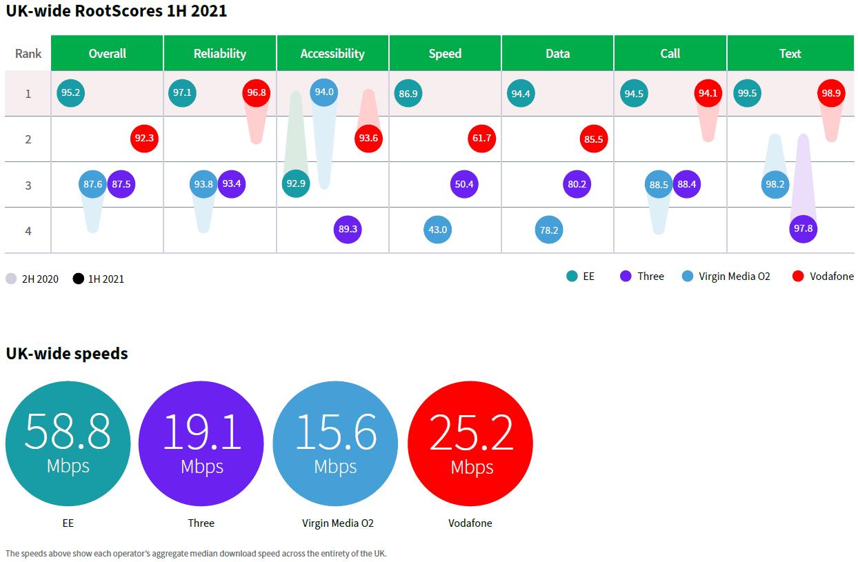 Rootmetrics-H1-2021-UK-Mobile-Network-Scores