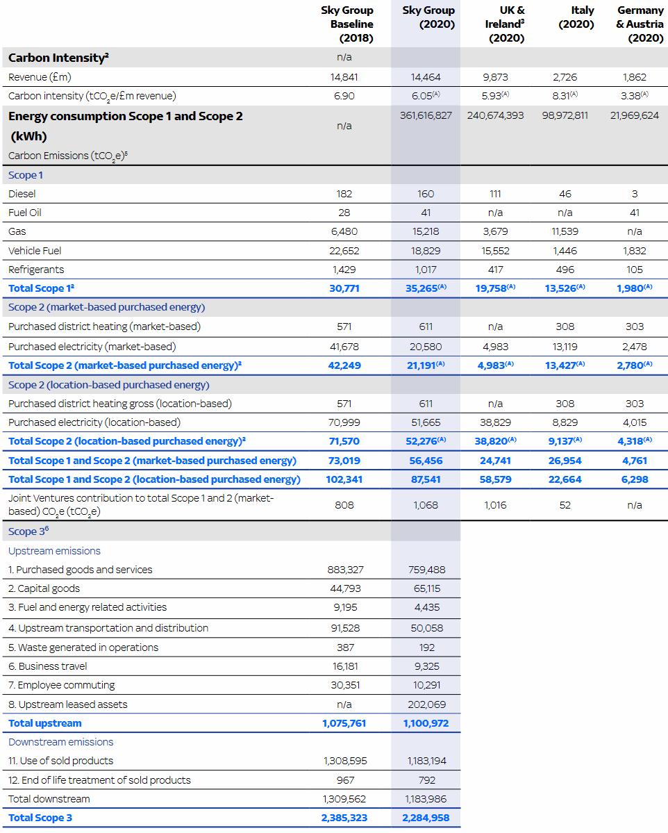 Sky-Group-Net-Zero-Progress-2021
