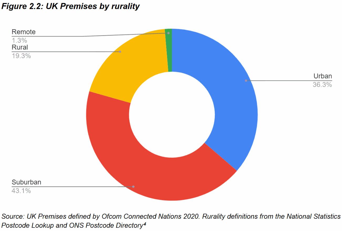 UK_Premises_by_Rurality_Pie_Chart_2021