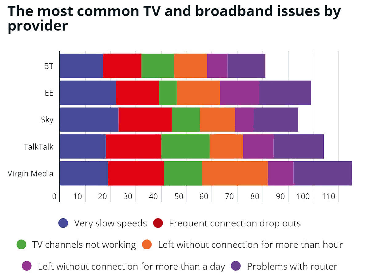 Which-2021-Common-Broadband-ISP-Complaints