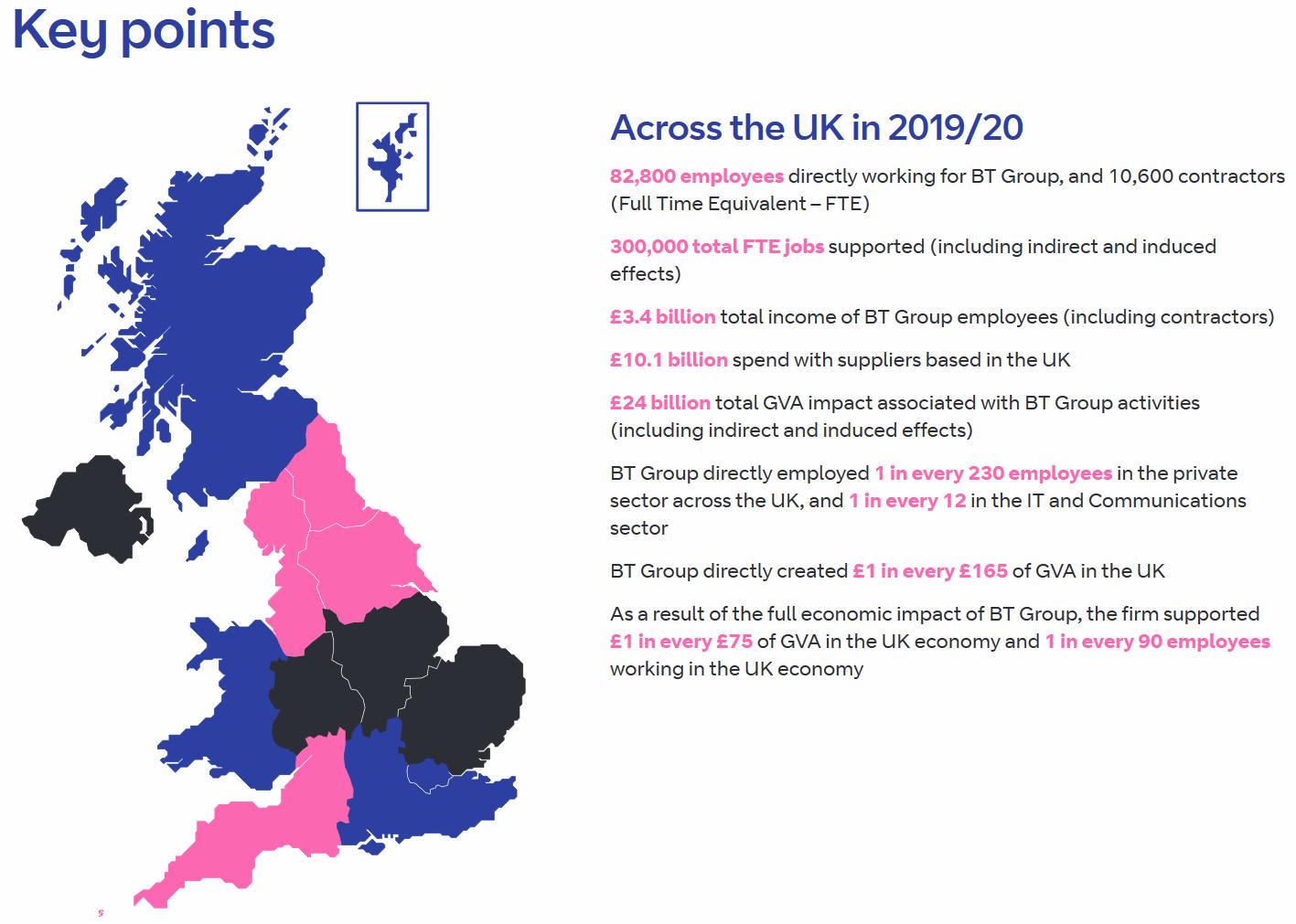 bt_group_2019_2020_economic_impact
