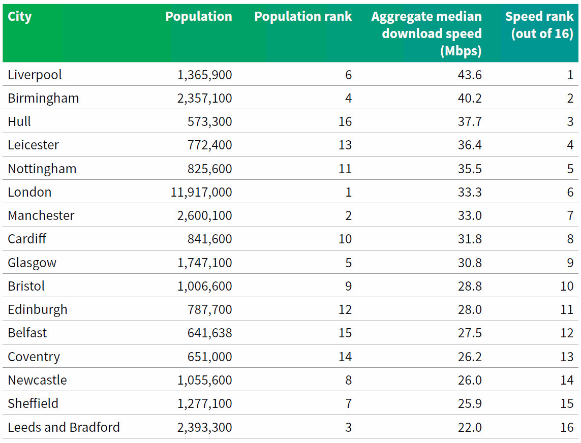fastest_uk_cities_for_mobile_broadband_H2_2020