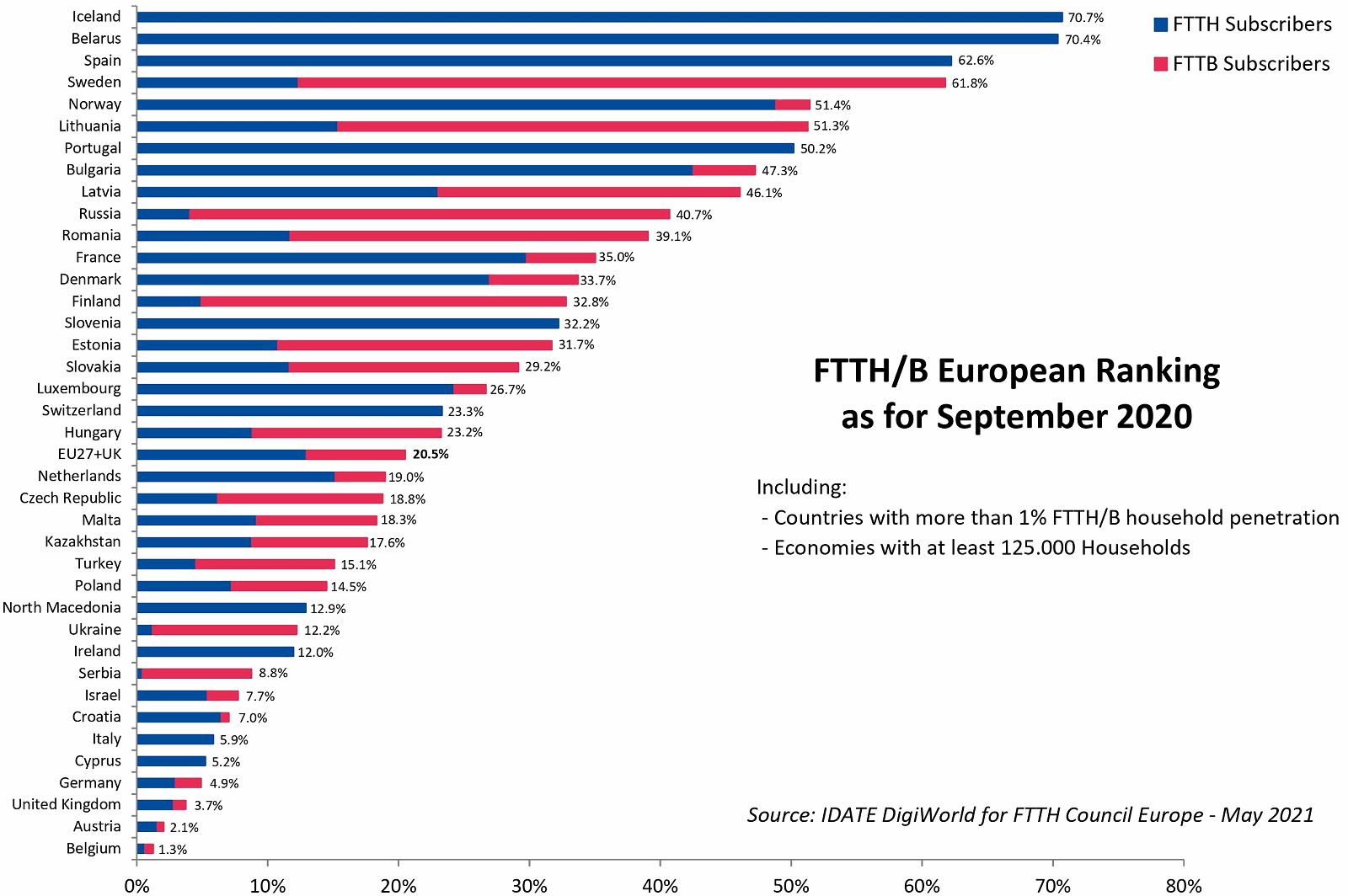 ftth_european_country_ranking_2021_uk