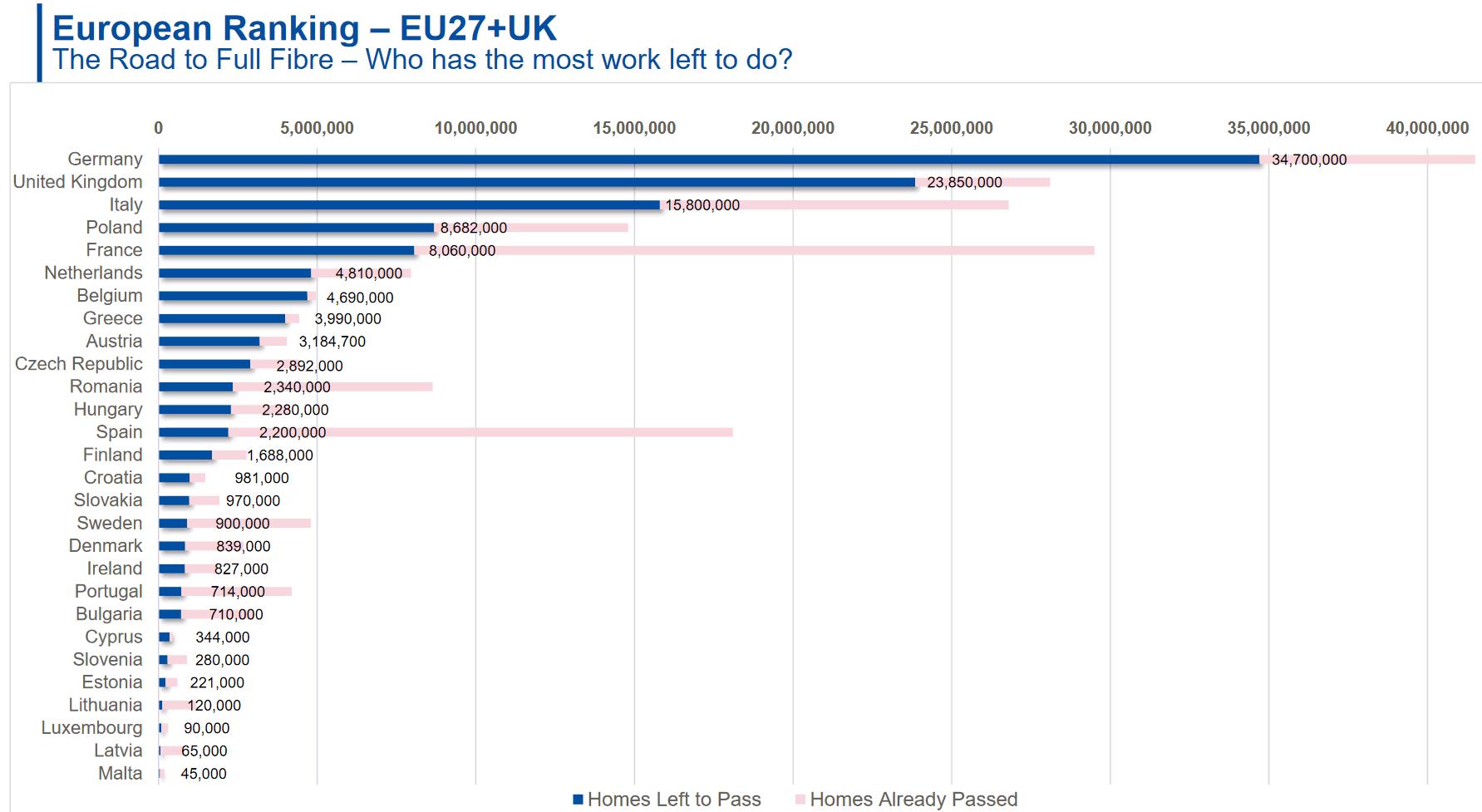 ftth_european_country_ranking_work_left_2021_uk