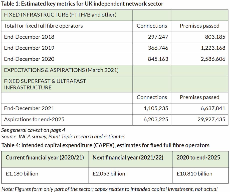 inca_2021_gigabit_and_fttp_altnet_uk_coverage