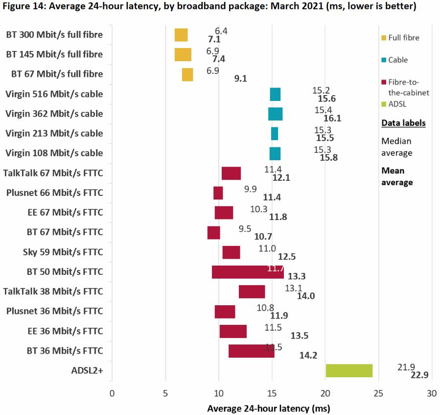 ofcom_2021_broadband_latency_by_uk_isp_2021