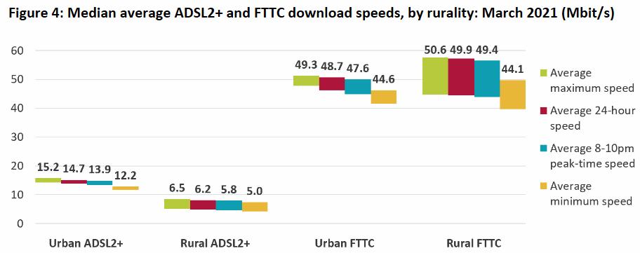 ofcom_2021_rural_vs_urban_broadband_speed