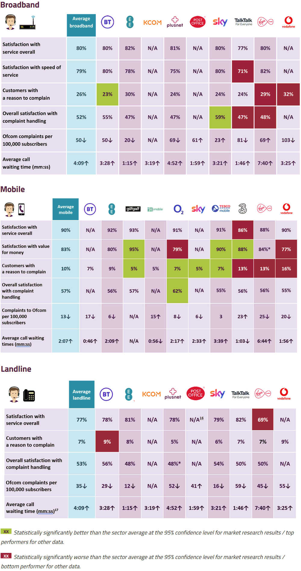 Ofcom 2021 service quality by uk broadband, phone and mobile provider