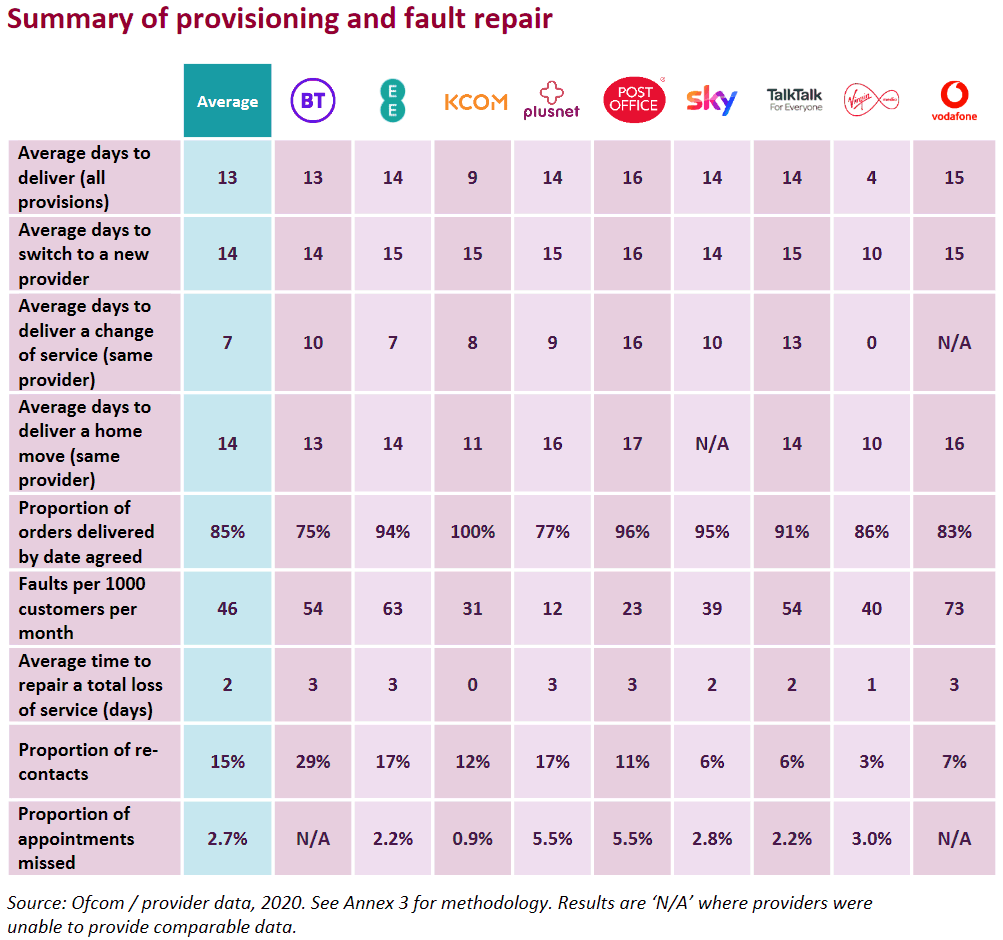 ofcom_2021_summary-of-provisioning-and-fault-repair-by-ISP
