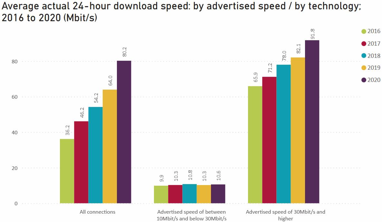 ofcom_average_speeds_2021_preview