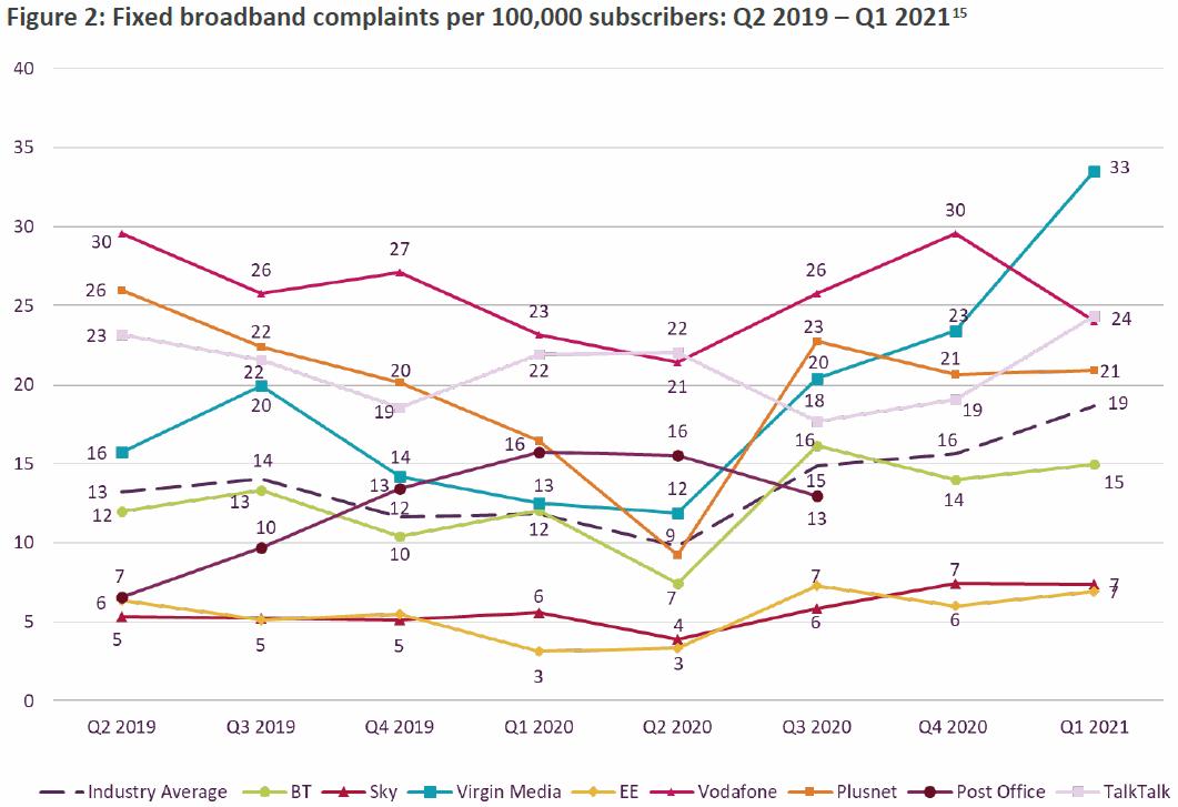 ofcom_fixed_line_broadband_complaints_q1_2021