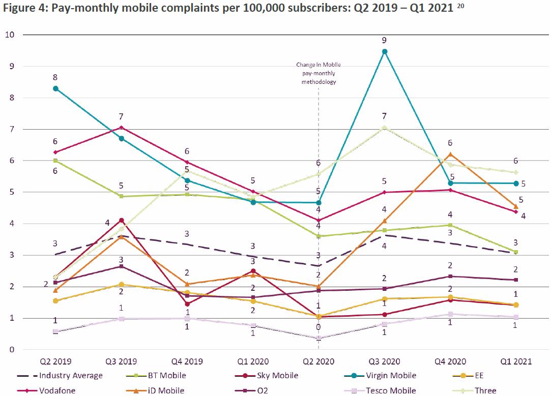 ofcom_mobile_complaints_q1_2021
