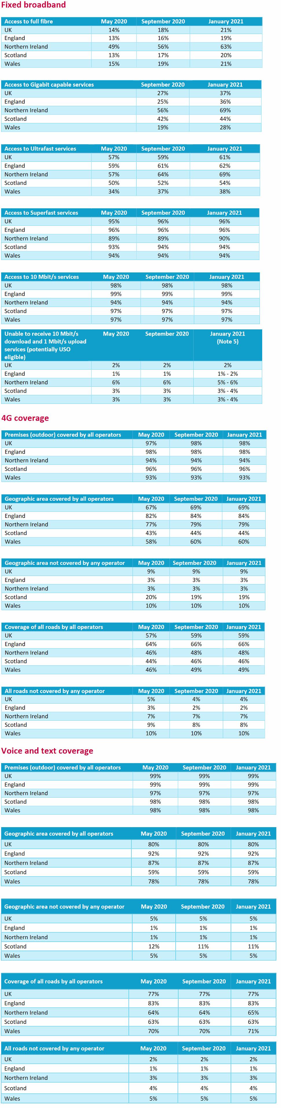 ofcom_spring_2021_uk_broadband_and_mobile_coverage
