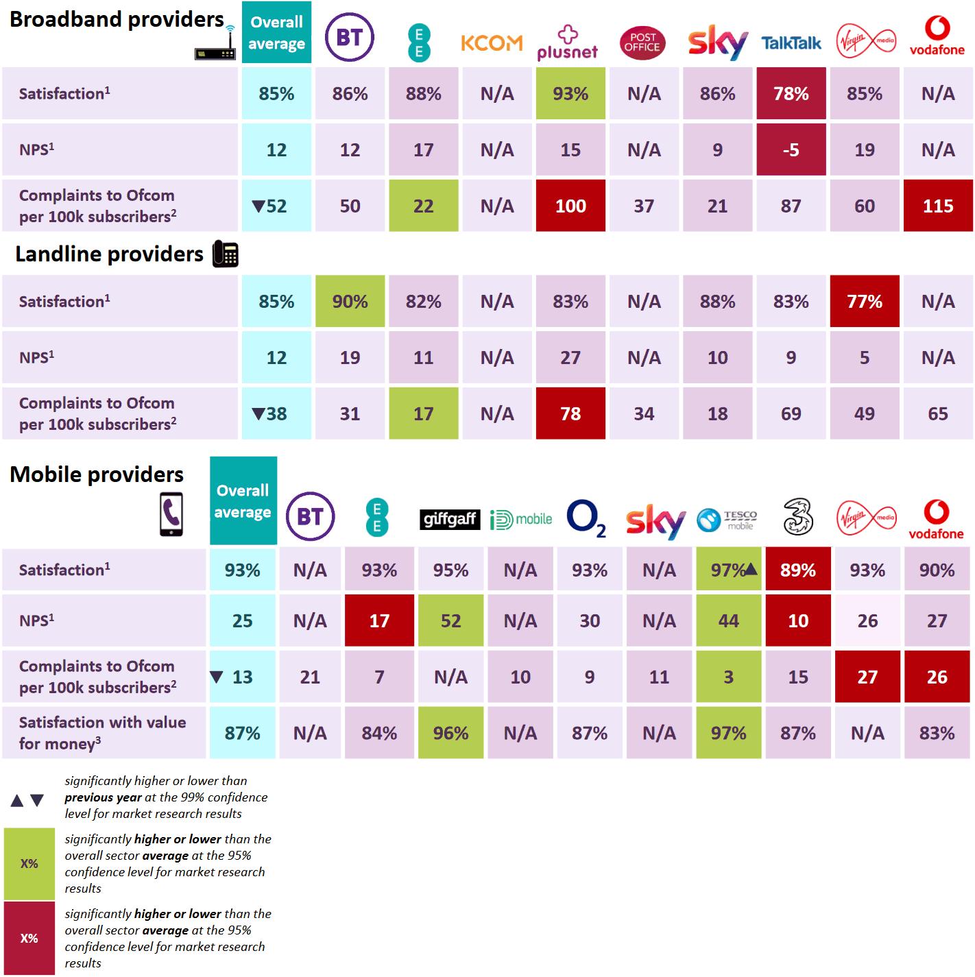 ofcom_ukrn_scorecard_broadband_mobile_landline_2021