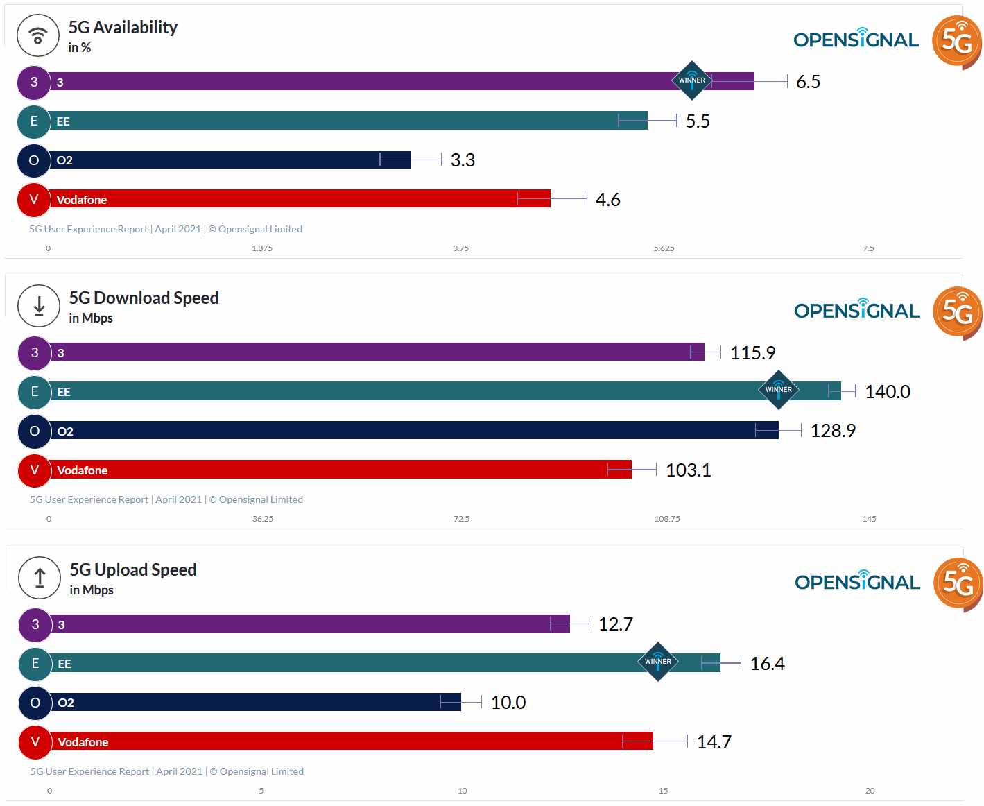 opensignal_uk_5g_performance_april_2021