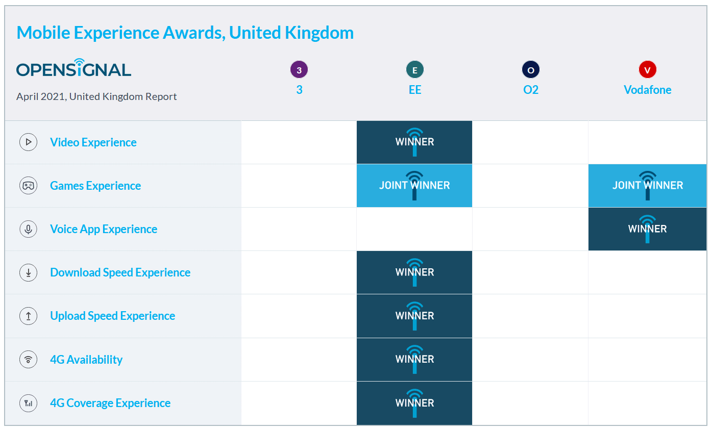 opensignal_uk_mobile_awards_april_2021