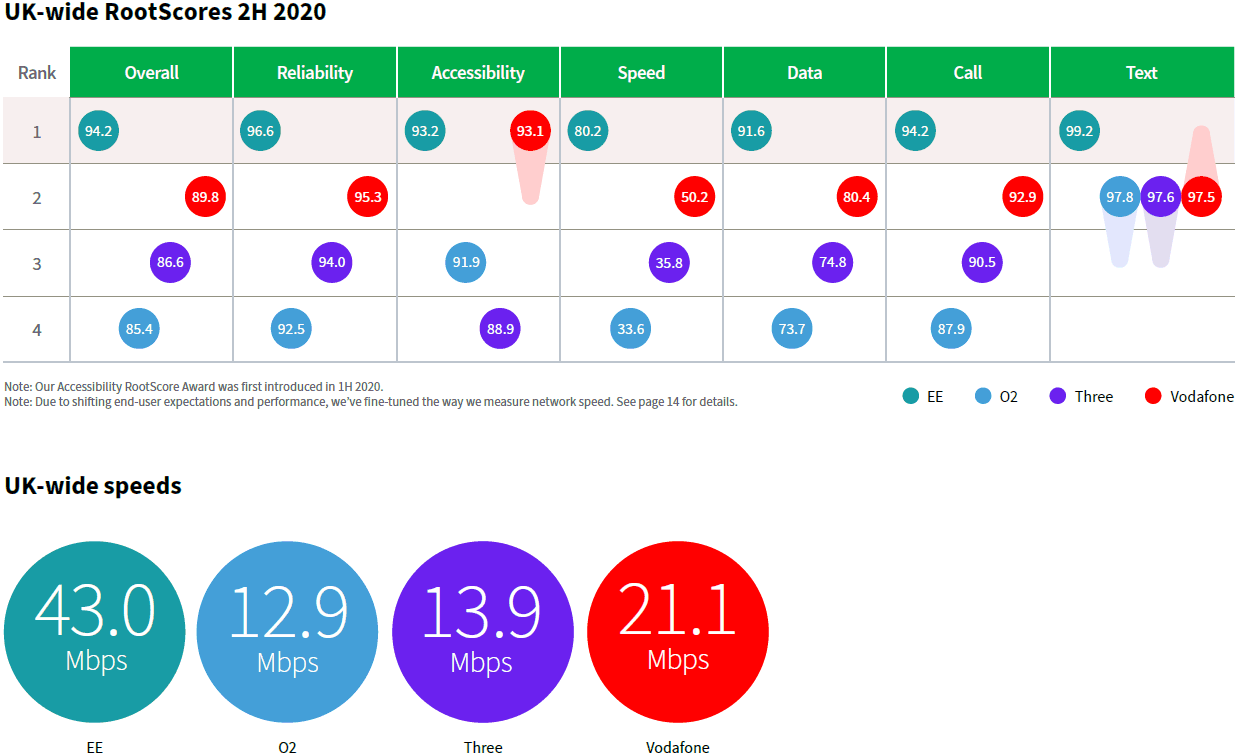 Rootmetrics h2 2020 uk mobile network scores