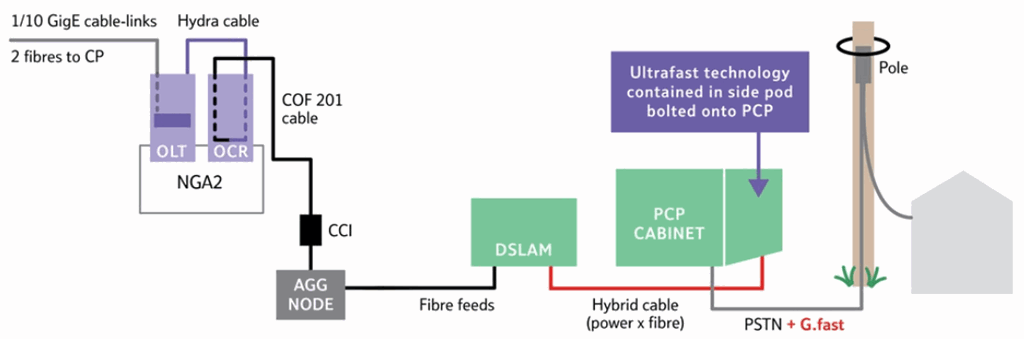 gfast long openreach diagram