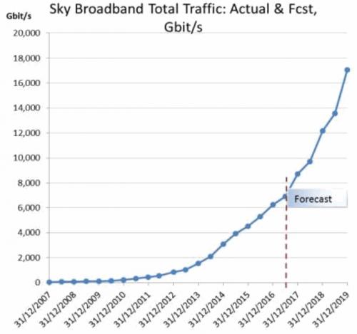 sky_broadband_traffic_to_2019