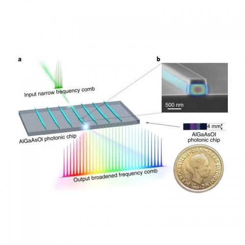 algaasoi_fibre_optic_chip_laser