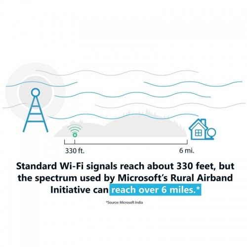 microsoft airband tvws wireless signal