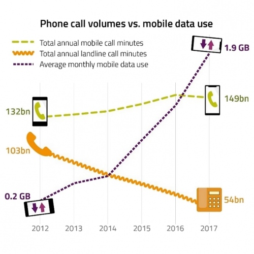 ofcom uk phone call volumes vs mobile data uk
