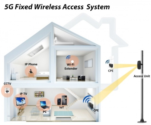 5g-fwa-broadband-image