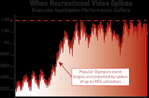london olympics uk 2012 video usage prediction