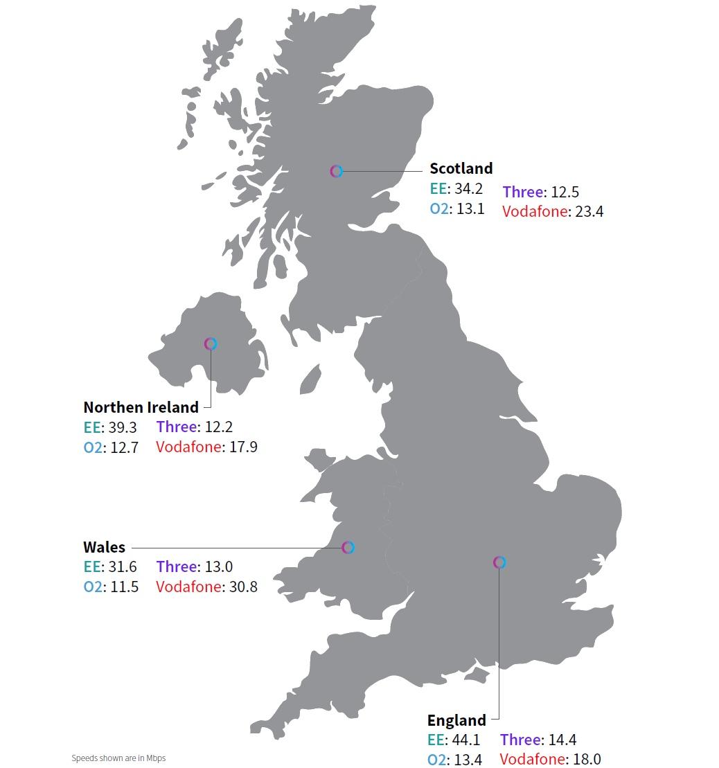 rootmetrics_h1_2020_speed_by_uk_region_scotland_wales_nireland_england